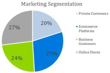 Marketing Segmentation - Courier Company Business Plan Template