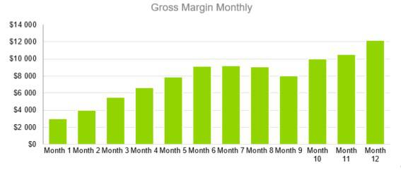 Motel Business Plan Template - Gross Margin Monthly