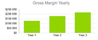 Motel Business Plan Template - Gross Margin Yearly