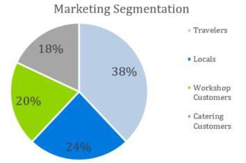 Motel Business Plan Template - Marketing Segmentation