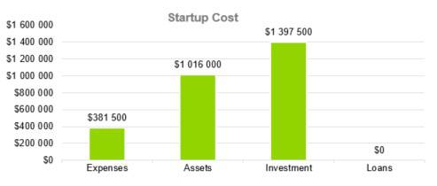 Motel Business Plan Template - Startup Cost