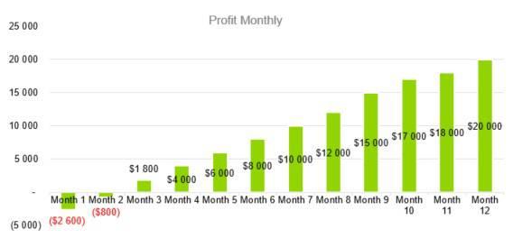 Profit Monthly - Indoor Shrimp Farming Business Plan Sample