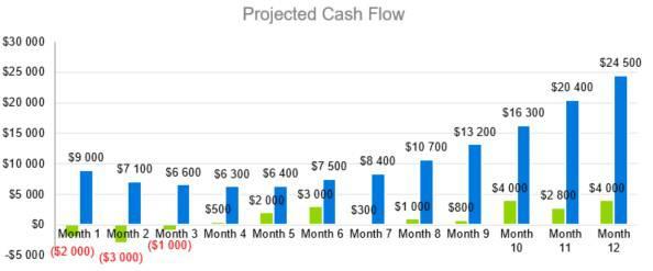 Projected Cash Flow - Indoor Shrimp Farming Business Plan Sample