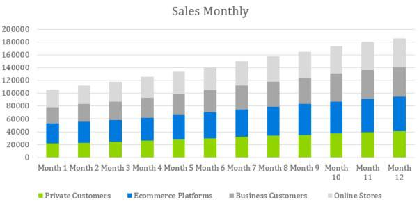 Sales Monthly - Courier Company Business Plan Template