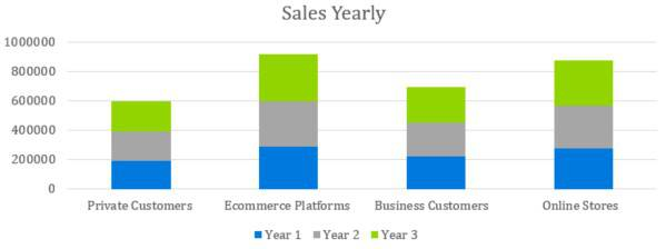 Sales Yearly - Courier Company Business Plan Template