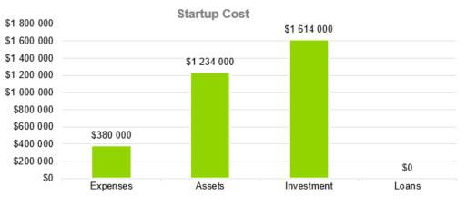 Startup Cost - Courier Company Business Plan Template