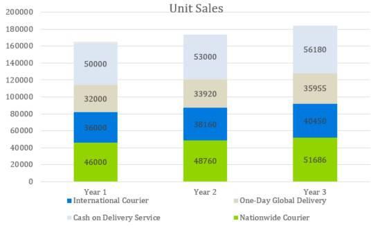 Unit Sales - Courier Company Business Plan Template