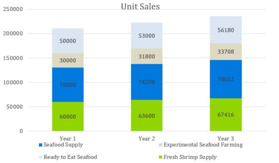 Unit Sales - Indoor Shrimp Farming Business Plan Sample